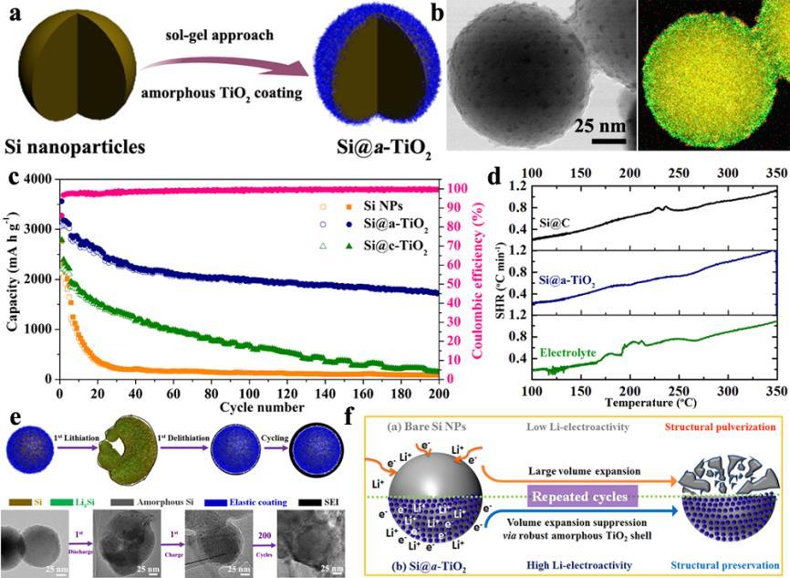 材料学院在单质硅锂离子电池材料研究方面获得系列